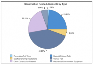 Most Common NYC Construction Accidents