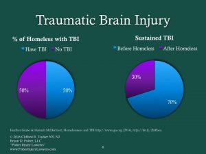 Traumatic Brain Injury and Homelessness