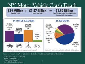 NY motor vehicle accident death