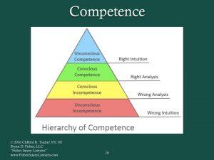 Conscious vs. Unconscious Competent Representation